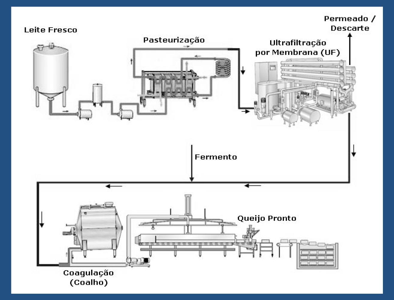 Processo Industrial De Fabrica O Budra