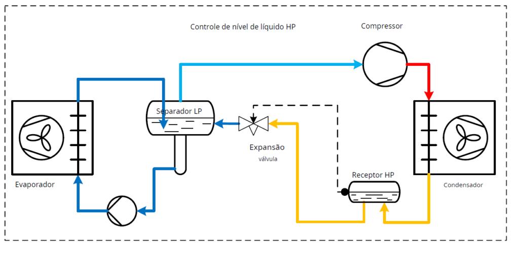 controle-de-nivel-de-liquido-hp
