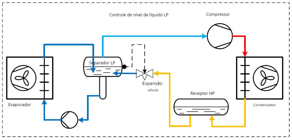 controle-de-nivel-de-liquido-lp