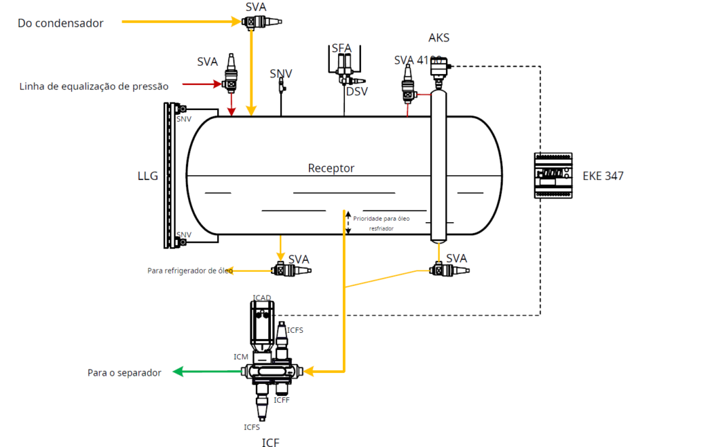 controle-eletronico-de-nivel-de-liquido-de-amonia