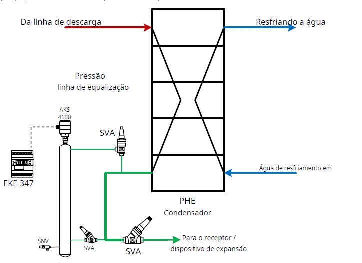 controle-eletronico-de-equipamento-de-nivel-de-liquido-de-amonia