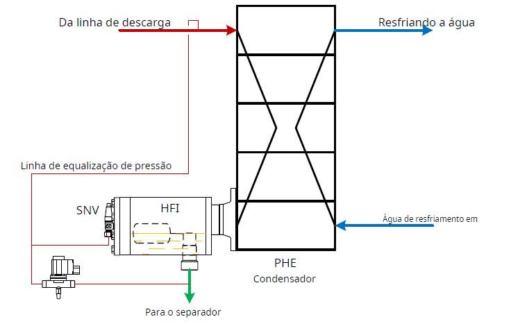 controle-mecanico-de-nivel-de-liquido-de-amonia