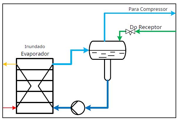 evaporador-em-sistema-inundado