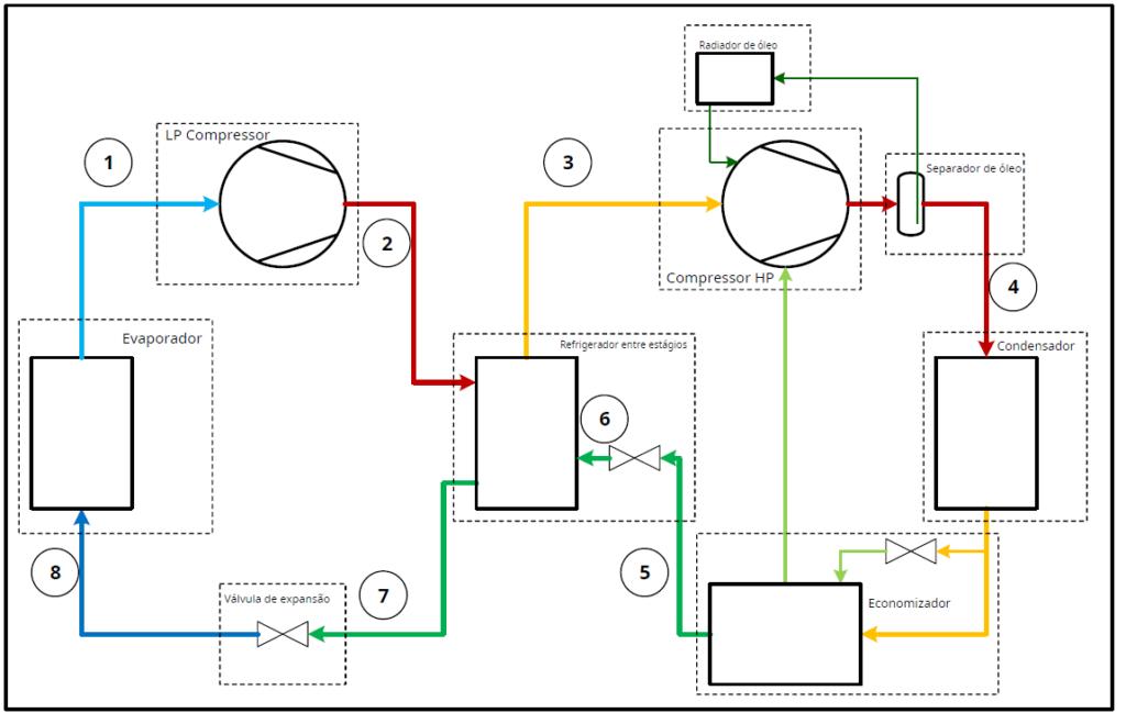 evaporador-em-sistema-de-2-estagios
