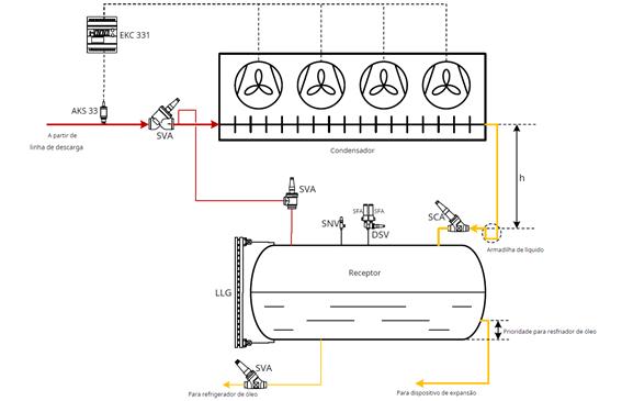 Controles_do_Compressor_Refrigeração_Industrial