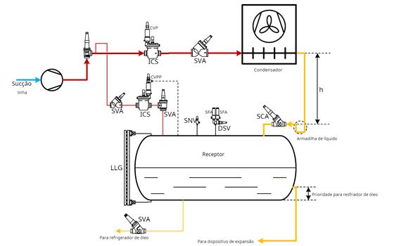 Controles_do_Compressor_Refrigeração_Industrial4