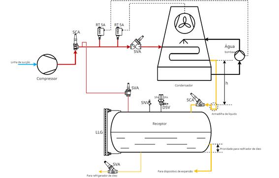 Controles_do_Compressor_Refrigeração_Industrial5