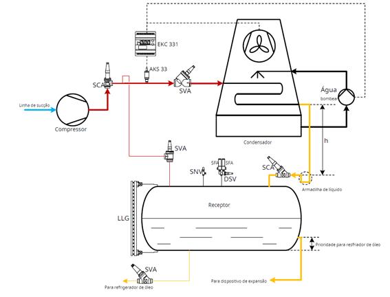 Controles_do_Compressor_Refrigeração_Industrial6