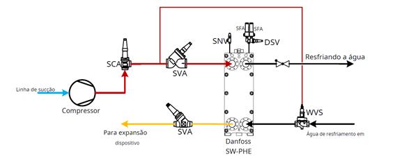 Controles_do_Compressor_Refrigeração_Industrial7