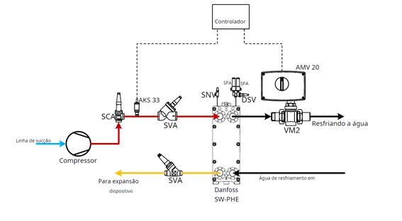 Controles_do_Compressor_Refrigeração_Industrial8