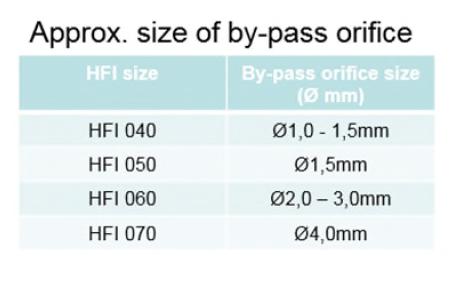 By-pass orifice