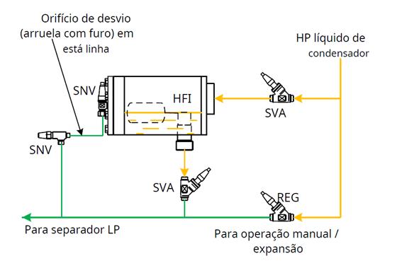 Controle de nível líquido