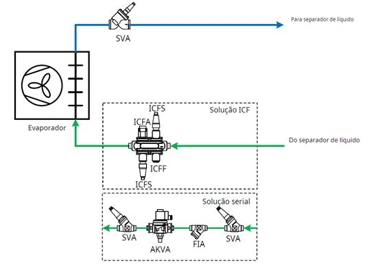 Evaporador com circulação de líquido AKV