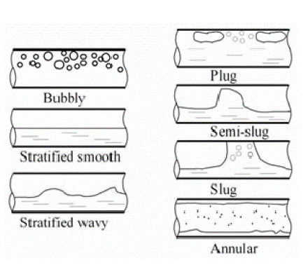 Padrões de fluxo bifásico em tubo horizontal