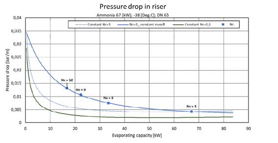 Perda de pressão no riser com taxa de circulação elevada