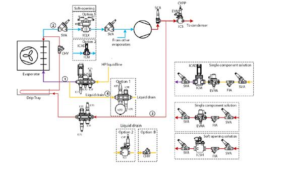 evaporador sistema a gás quente