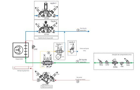 Evaporador com expansão direta de grande escala