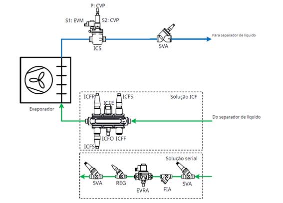 Válvula ICS - Controle do evaporador- imagem 03