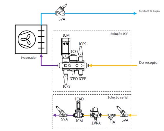 válvula ICM - evaporador