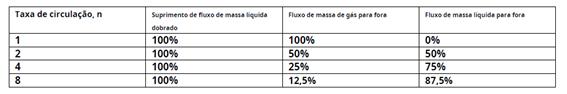 tabela taxa de circulação