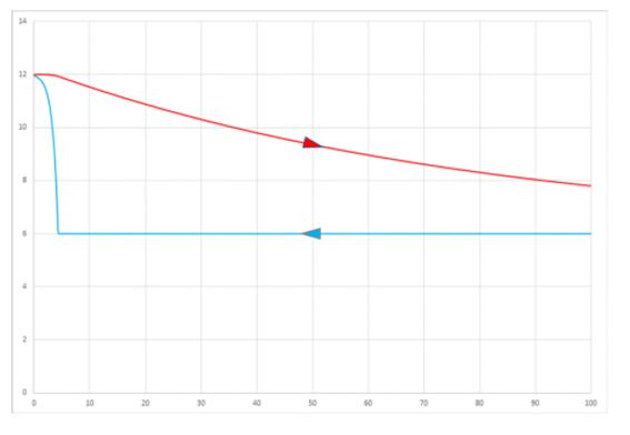 temperatura mostrado o evaporador de expansão direta