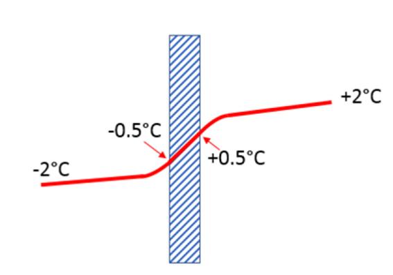 Limitações para troca térmica