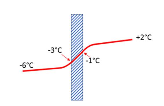 troca térmica temperatura de evaporação