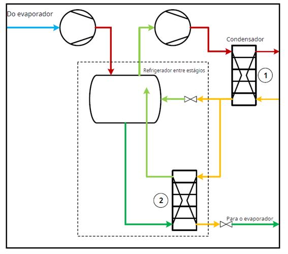 Resfriador entre estágios evaporador