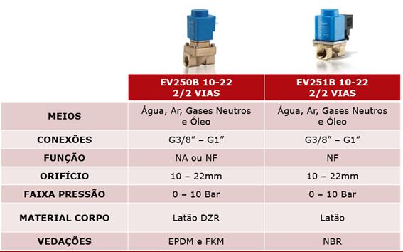 válvula solenoide modelo EV260