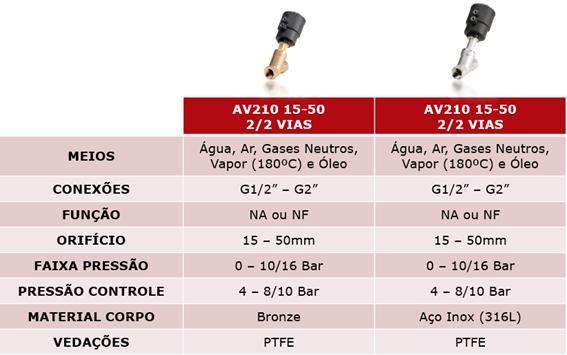 válvula pneumática AV210