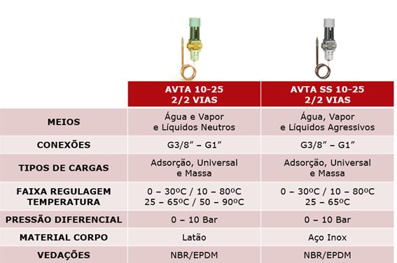 Válvula termostática AVTA Danfoss