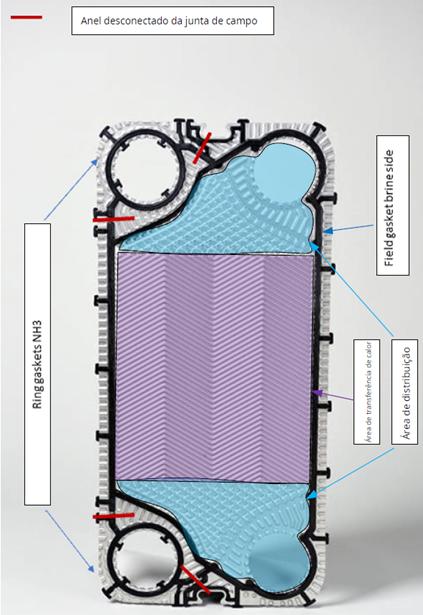 Trocadores de calor de placas para amônia
