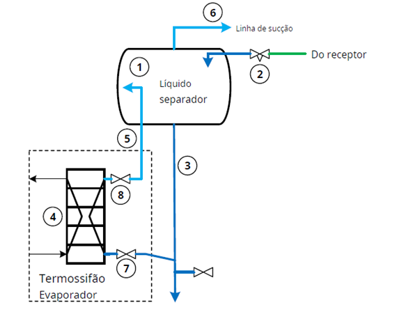 Evaporadores termossifão placas para amônia