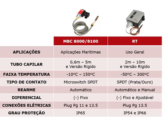 termostato CAS, KP e KPS