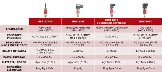 Imagem de transmissores de pressão e temperatura Danfoss